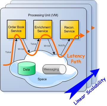 Typical EDA with Space Based Architecture