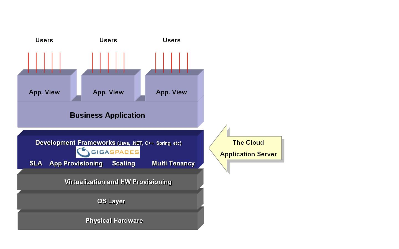 read a sun white paper gigaspaces application server