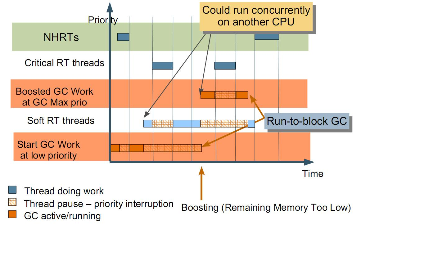 Java Gc Diagram Trusted Wiring Diagrams Block Nati Shaloms Blog Reducing Latency With Sun Real Time Jvm Electron Ionization