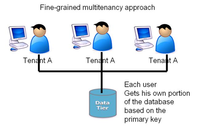 Apakah server anda Single-Tenant atau Multi-Tenant?
