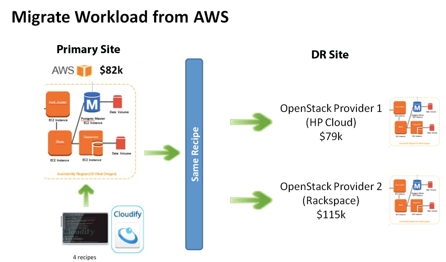 Impinj AWS Disaster Recovery case study with CloudVelox | Options