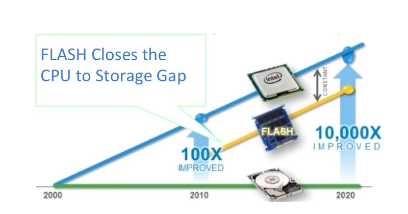 Flash Closes the CPU to Storage Gap